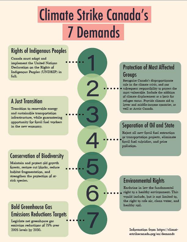 Climate Strike Canada's seven demands