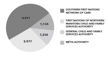 A graphic about how many children are in each Manitoba CFS Authority.