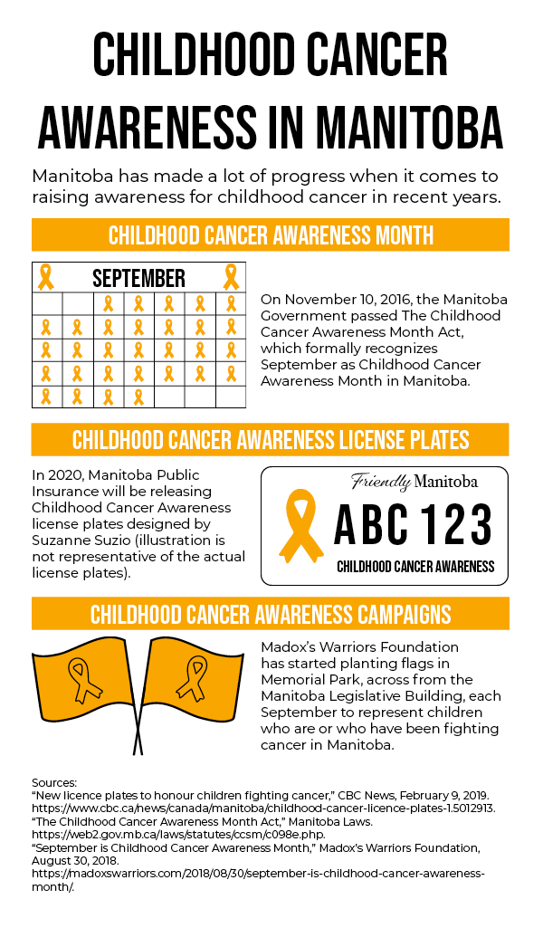 "Infographic talking about initiatives to raise awareness for childhood cancer in Manitoba.  Childhood Cancer Awareness in Manitoba: Manitoba has made a lot of progress when it comes to raising awareness for childhood cancer in recent years.  Childhood Cancer Awareness Month:  On November 10, 2016, the Manitoba Government passed The Childhood Cancer Awareness Month Act, which formally recognizes September as Childhood Cancer Awareness Month in Manitoba.  Childhood Cancer Awareness License Plates: In 2020, Manitoba Public Insurance will be releasing Childhood Cancer Awareness license plates designed by Suzanne Suzio (illustration is not representative of the actual license plates). Childhood Cancer Awareness Campaigns: Madox's Warriors Foundation has started planting flags in Memorial Park, across from the Manitoba Legislative Building, each September to represent children who are or who have been fighting cancer in Manitoba.  Sources:  ""New licence plates to honour children fighting cancer,"" CBC News, February 9, 2019. https://www.cbc.ca/news/canada/manitoba/childhood-cancer-licence-plates-1.5012913. ""The Childhood Cancer Awareness Month Act,"" Manitoba Laws. https://web2.gov.mb.ca/laws/statutes/ccsm/c098e.php. ""September is Childhood Cancer Awareness Month,"" Madox's Warriors Foundation, August 30, 2018. https://madoxswarriors.com/2018/08/30/september-is-childhood-cancer-awareness-month/."
