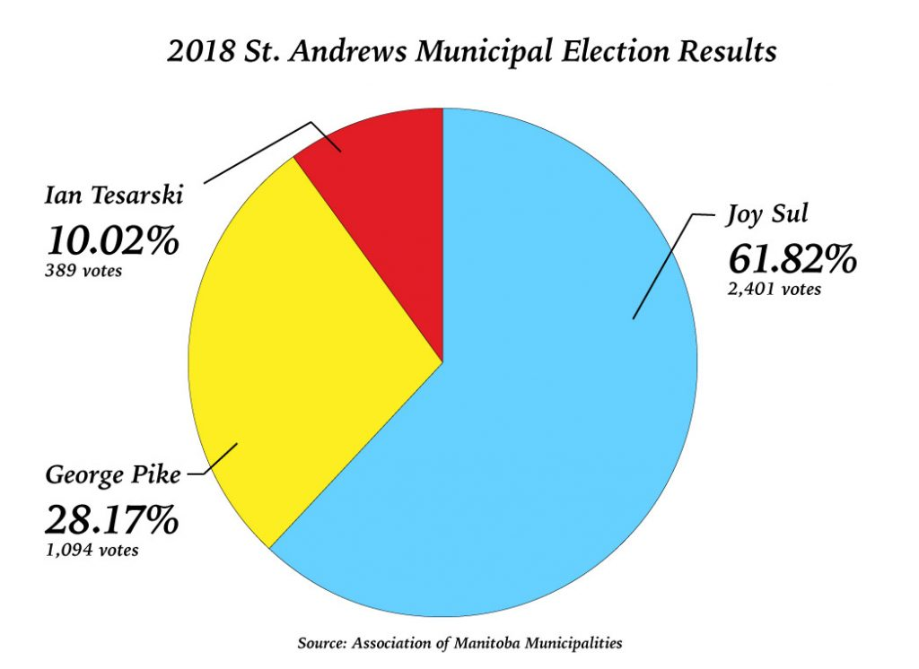 Pie chart showing the results of the 2018 municipal election in the RM of St. Andrews.
