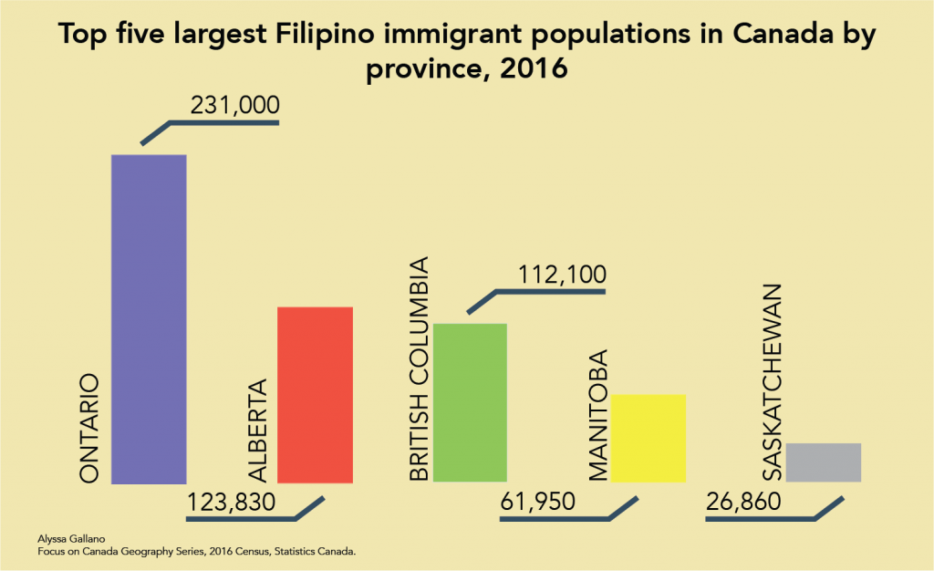 A bar graph of the top five largest Filipino immigrant populations in Canada by province in 2016.