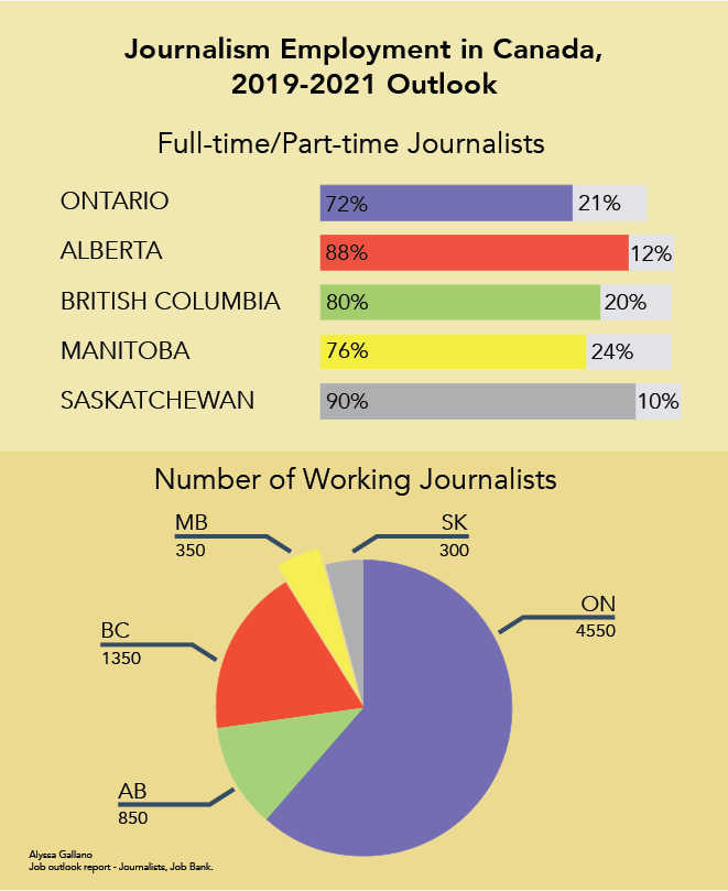 An infographic about journalism employment in Canada a 2019-2021 outlook